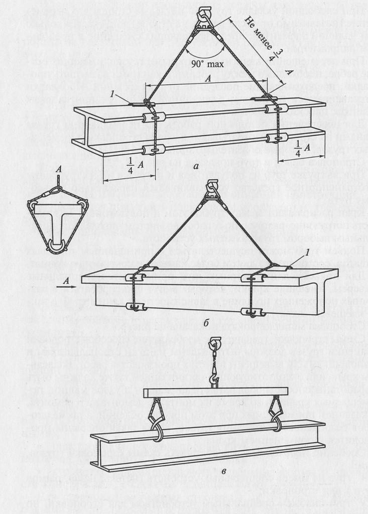 схемы строповки металлических