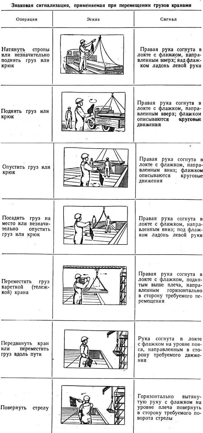 инструкция ответственного лица по перемещению грузов кранами