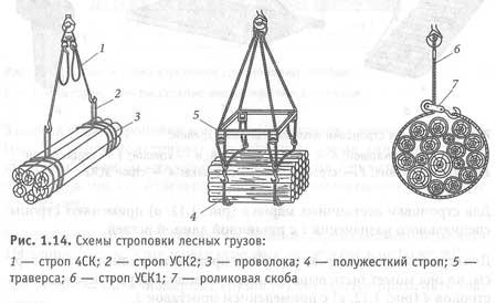 Схемы строповки лесных грузов