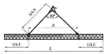 схема строповки длинномерных грузов
