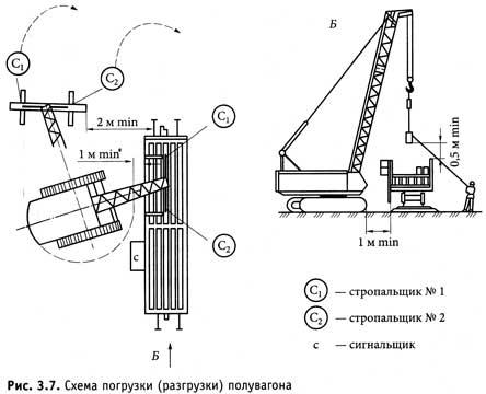 Схема погрузки (разгрузки)